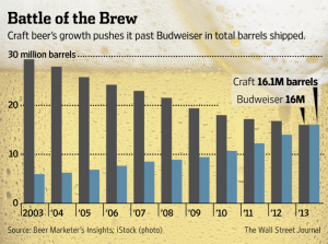 A pretty fascinating chart accompanying the WSJ article.